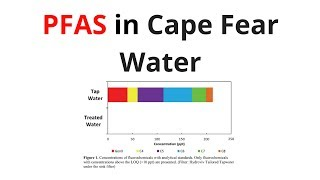 PFAS in Cape Fear Water: What You Need to Know
