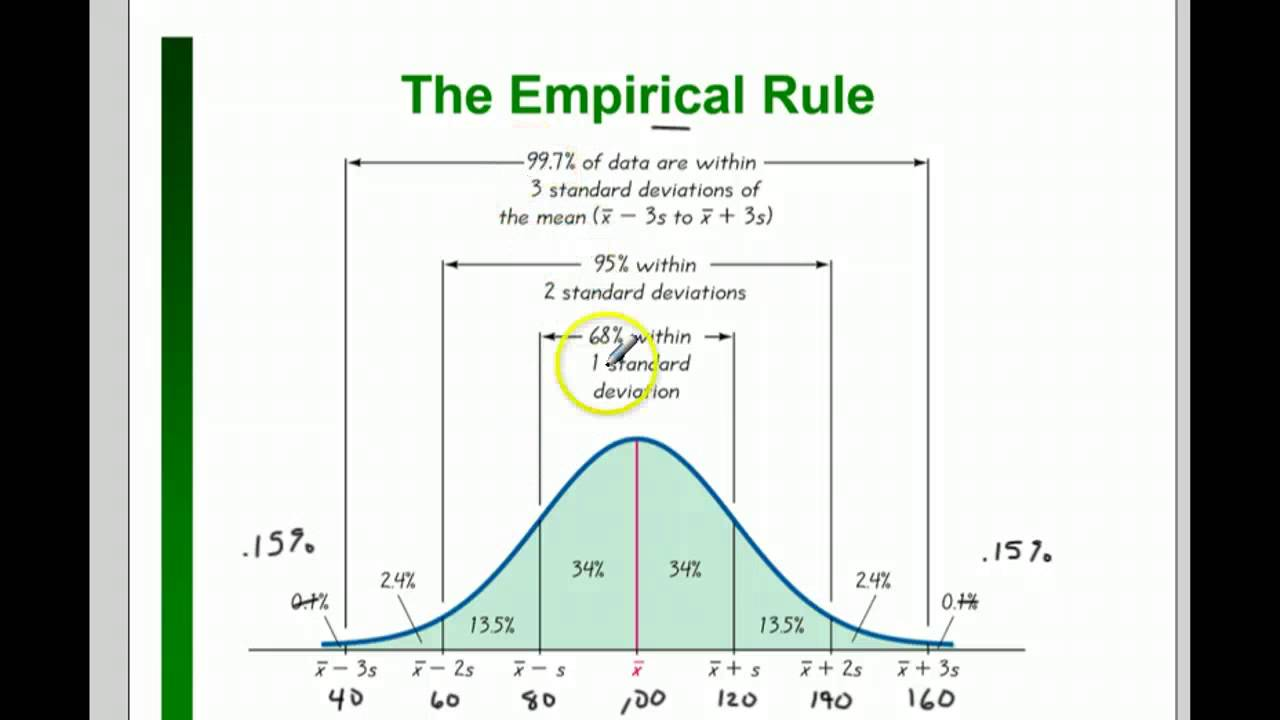 3.3 Notes Pt 3 Empirical Rule and Chebyshev - YouTube