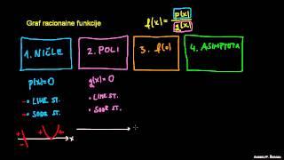 Poli racionalne funkcije