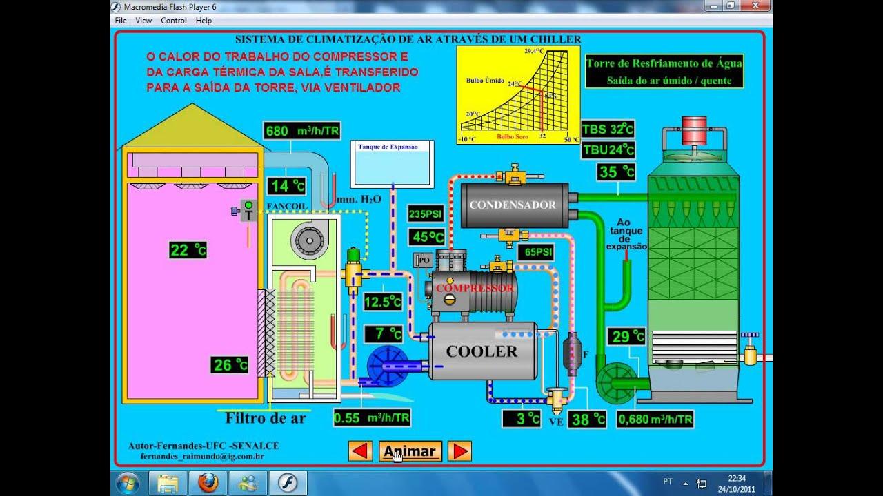 Sistema De Refrigera 199 195 O Chiller Youtube
