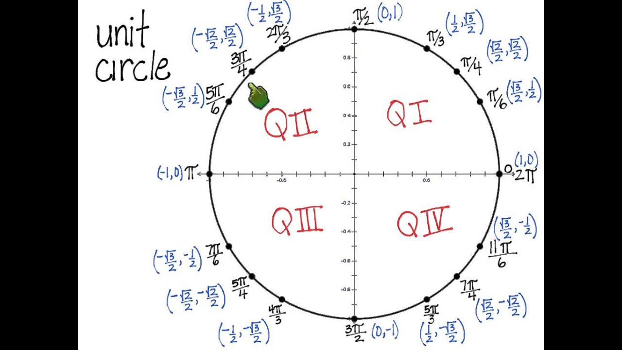 maxresdefault jpgUnit Circle Coordinates