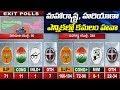Exit Poll Survey Results 2019 : BJP Will Win Majority Seats in Maharashtra and Haryana | ABN Telugu