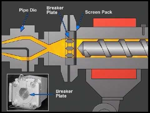 Extruder Operation And Control Paulson Training Youtube