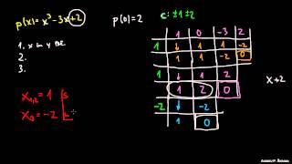 Graf polinoma – primeri 1