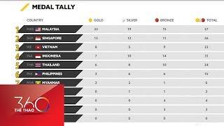 Bảng xếp hạng SEA Games 29 ngày 21.8