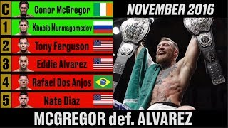 UFC Lightweight Rankings - A Complete History