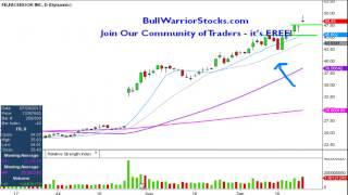 Facebook, Inc. (FB) Stock Trading Chart_9/24/2013