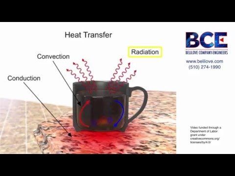 Heat Transfer 101 for Industrial and OEM Applications