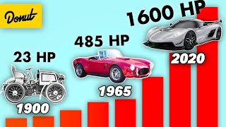 The Most POWERFUL Car of Every Year