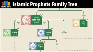 Islamic Prophets Family Tree | The Bible and Quran Compared