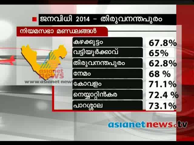Election 2014: Post poll analysis: Thiruvananthapuram (Lok Sabha constituency)