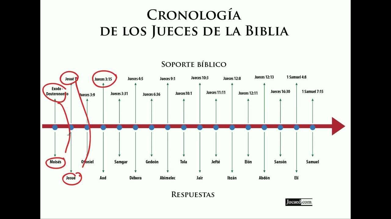 Juego Bíblico: Cronología de los Jueces de la Biblia - YouTube