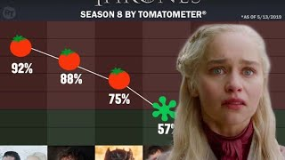 How Low Will The Game of Thrones Finale Score Be?