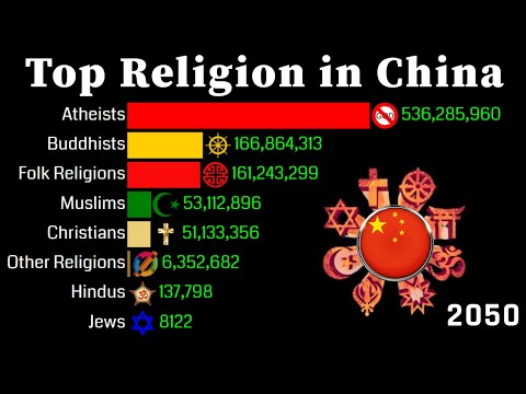 Top Religion Population in China 1950 - 2150 | Religion Population Growth