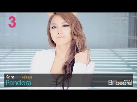 (8.30.2012) Billboard Korea K-POP Hot100 Top50