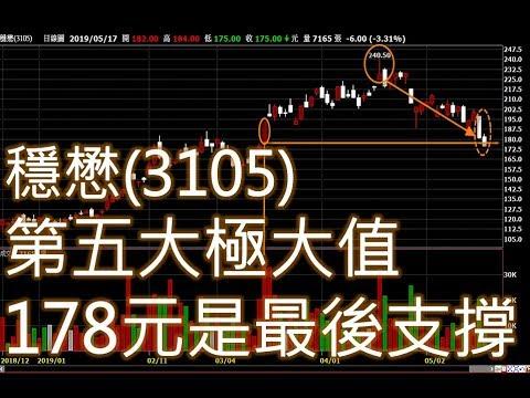 穩懋(3105) - 178元是最後支撐價位,跌破了就.........
