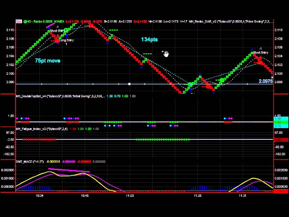 Binary options renko charts