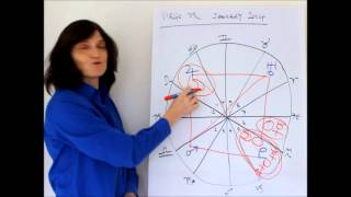 VIRGO January 2014 Astrology Forecast