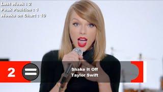 Top 10 Songs Of The Week- November 8, 2014 (Billboard Hot 100)