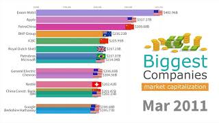 Top 15 Biggest Companies by Market Capitalization 1993 - 2019