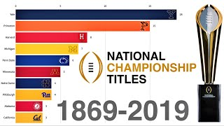 Most College Football National Championship Titles 1869 - 2019