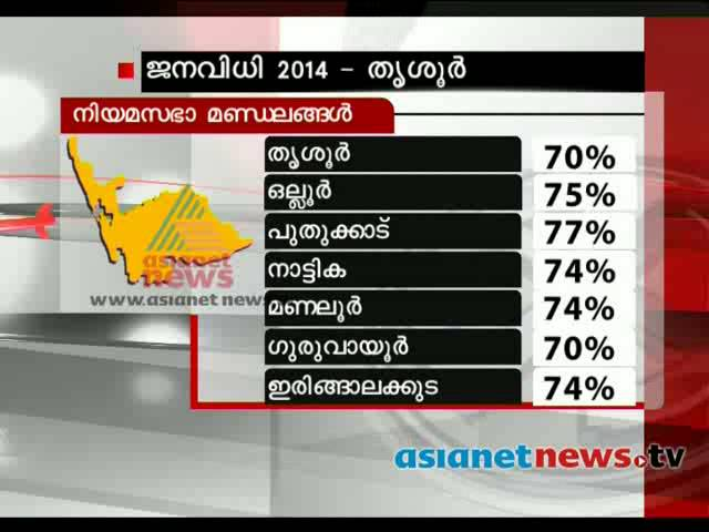 Election 2014: Post poll analysis: Thrissur (Lok Sabha constituency)