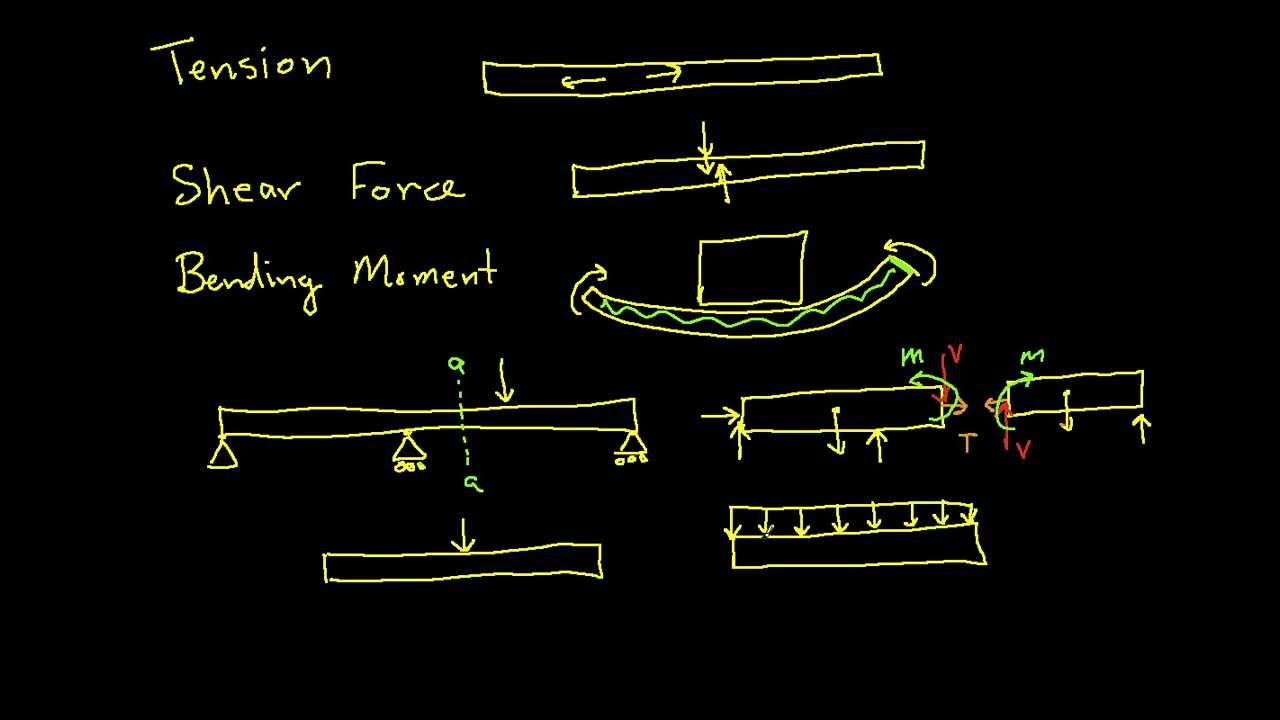 Internal Forces Tension Shear Force Bending Moment Youtube