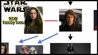 Simple Star Wars Family Tree - Updated to Force Awakens
