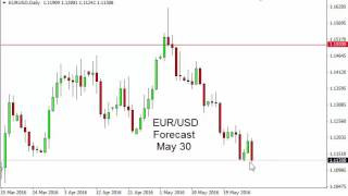 EUR/USD Technical Analysis for May 30 2016 by FXEmpire.com