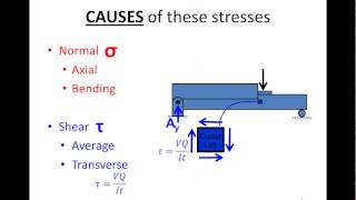 Overview of normal and shear stress