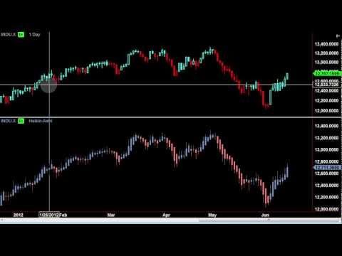 Heiken Ashi Charting Explained