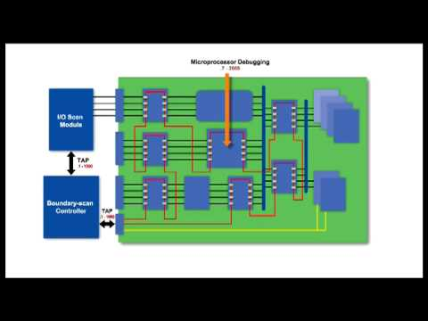 IEEE Std. 1149.1: advantages and applications of boundary-san