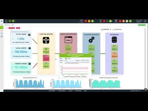 Accedian SkyLIGHT™ PVX, now fully integrated with Centreon EMS, is a unified network and application performance monitoring solution (NAPM) built for virtual and cloud environments. The video illustrates the solution's functionality down to the transaction level, monitoring end user experience for applications running on premise or in private and virtual clouds.