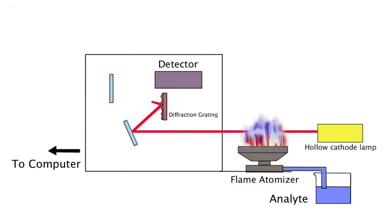 flame atomic absorption spectroscopy demonstration - youtube flame emission spectroscopy block diagram 2002 vw jetta emission fuse box diagram