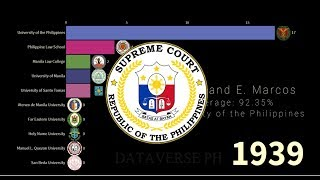 Top 10 Philippine Schools With Most Bar Exam Top-Notchers 1913-2019