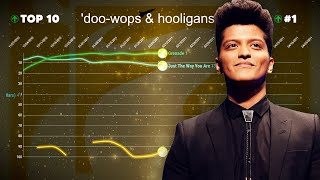 Bruno Mars — Billboard Hot 100 Chart History (2010-2019)