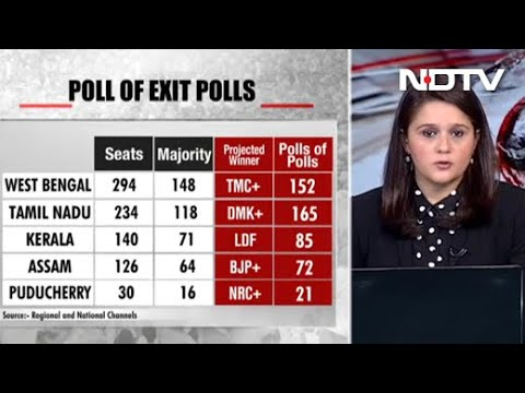 Mamata has edge in West Bengal, DMK to sweep TN, Left win expected in Kerala: Exit polls