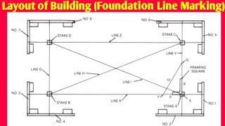 What is Burzi || Foundation Line Marking ||