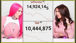 JEFFREE STAR & TATI WESTBROOK LOST THOUSANDS OF SUBSCRIBERS