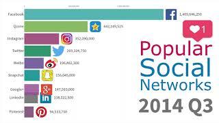 Most Popular Social Networks 2003 - 2019