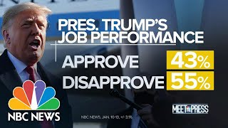 Trump's Approval Rating Holding Steady At 43 Percent, With 55 Percent Disapproving   Meet The Press
