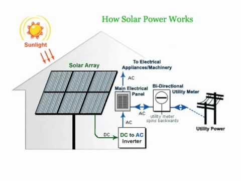 work on a pv diagram how solar panels use solar power to generate solar energy