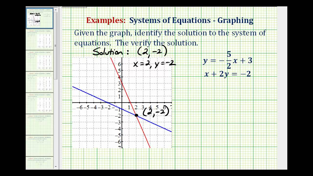 write a system of equations given the graph write
