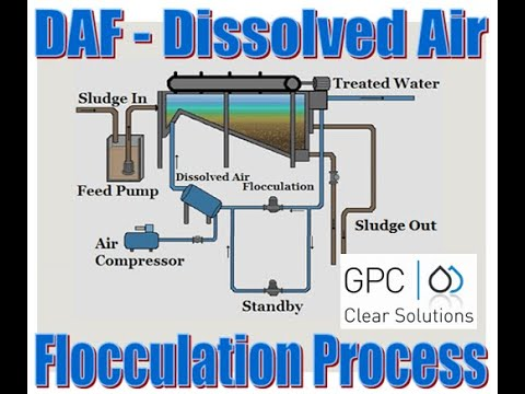 dissolved air flotation