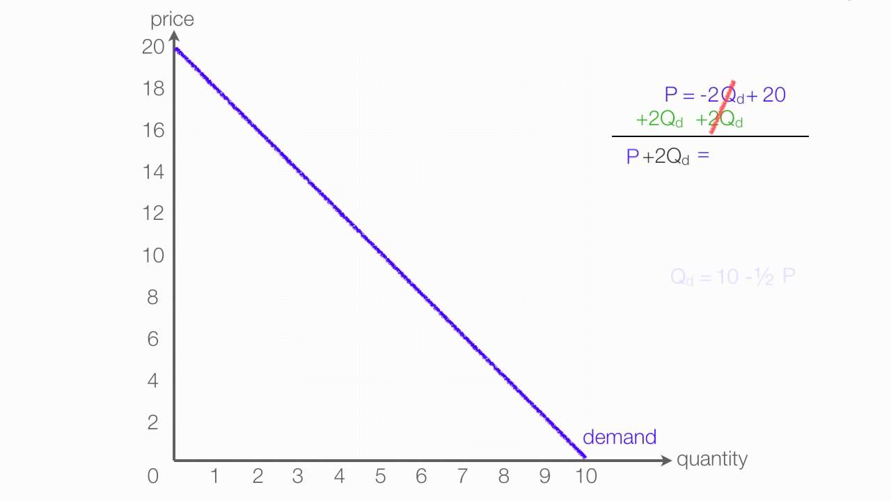 aggregate demand curve shows inverse relationship equation