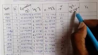 Population projection | Sanjib Mandal | SanGeotics