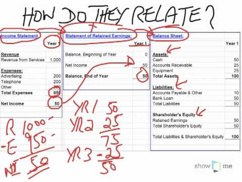 relationship between an income statement and a balance sheet