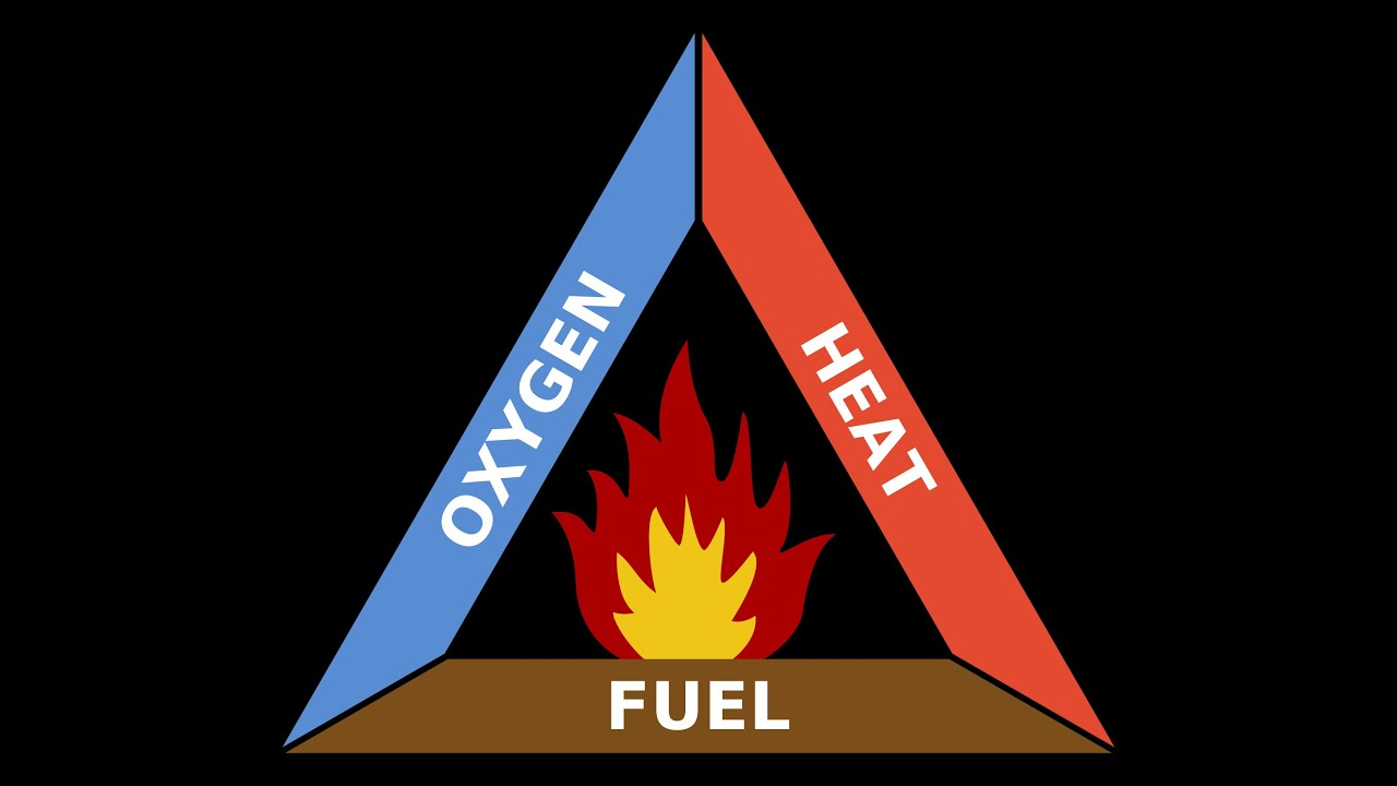What is the fire triangle? How prevent and fight fires   Home & Work