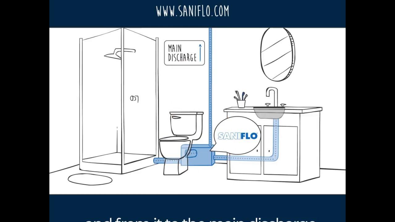 Saniflo 101 Installation Guidelines Video Novostink
