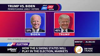 2020 election: How these swing states and the stock market impact the election